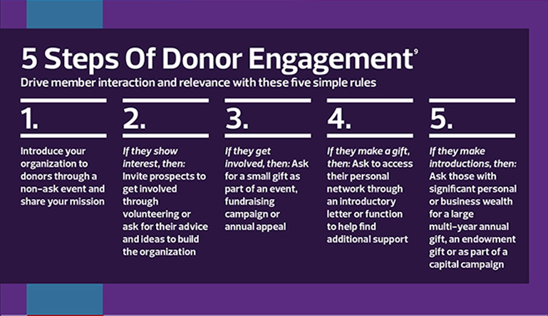 Build A Relationship With Donors Online